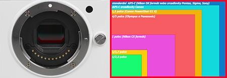 Nikon 1 V1 - bajonet + porovnání velikosti snímačů