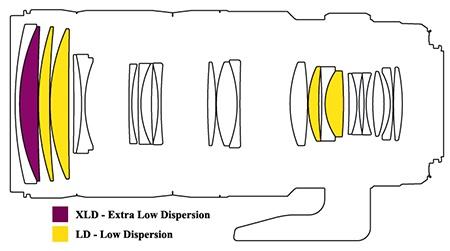 Tamron SP 70–200 mm 1:2,8 Di VC USD - schéma optické konstrukce