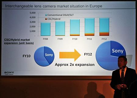 Sony: digitální SLR a SLT vs. CSC/hybridní přístroje