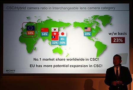 Sony: podíly prodejů CSC a hybridních přístrojů