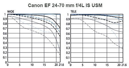 Canon EF 4/24–70L IS USM - křivky MTF