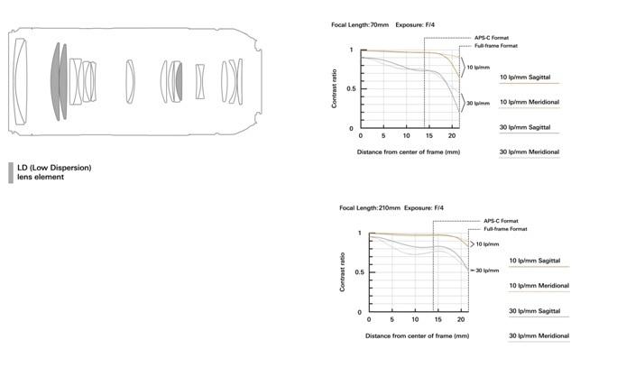 MTF/ Optická konstrukce
